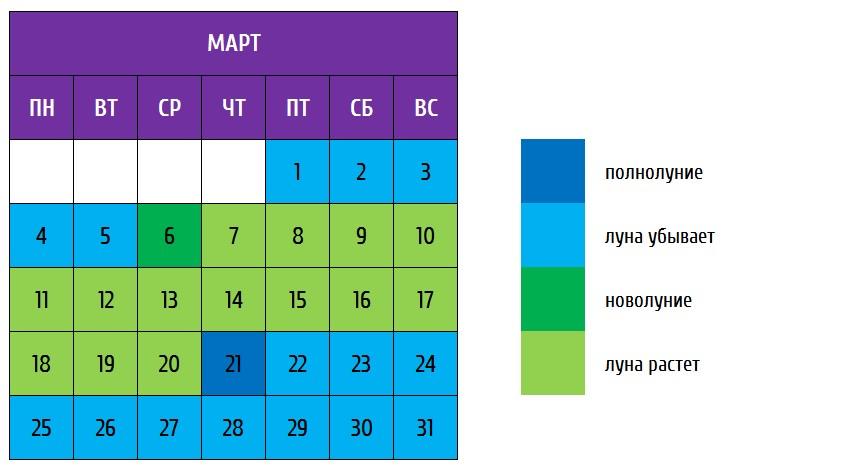Лунный календарь огородника на последнюю неделю с 25 по 31 марта 2019 года